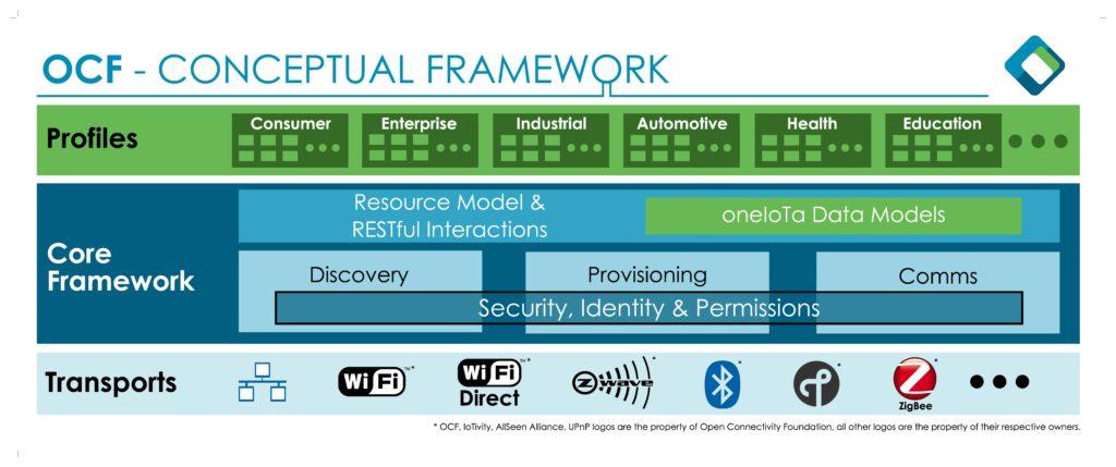 OCF Conceptual Framework_60x24_final
