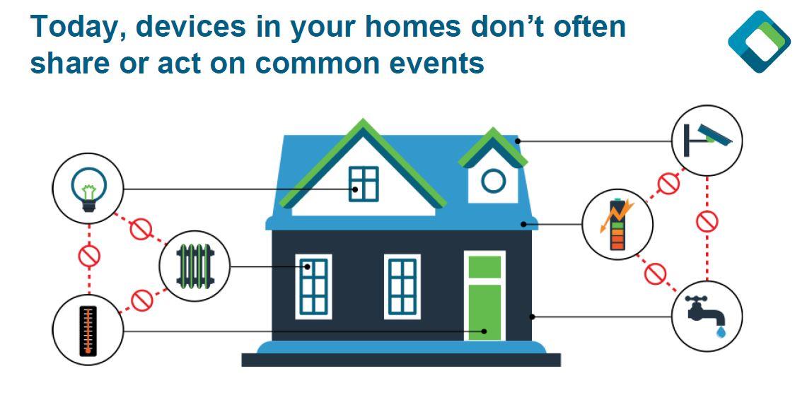100 must have smart home devices smart home home. Black Bedroom Furniture Sets. Home Design Ideas