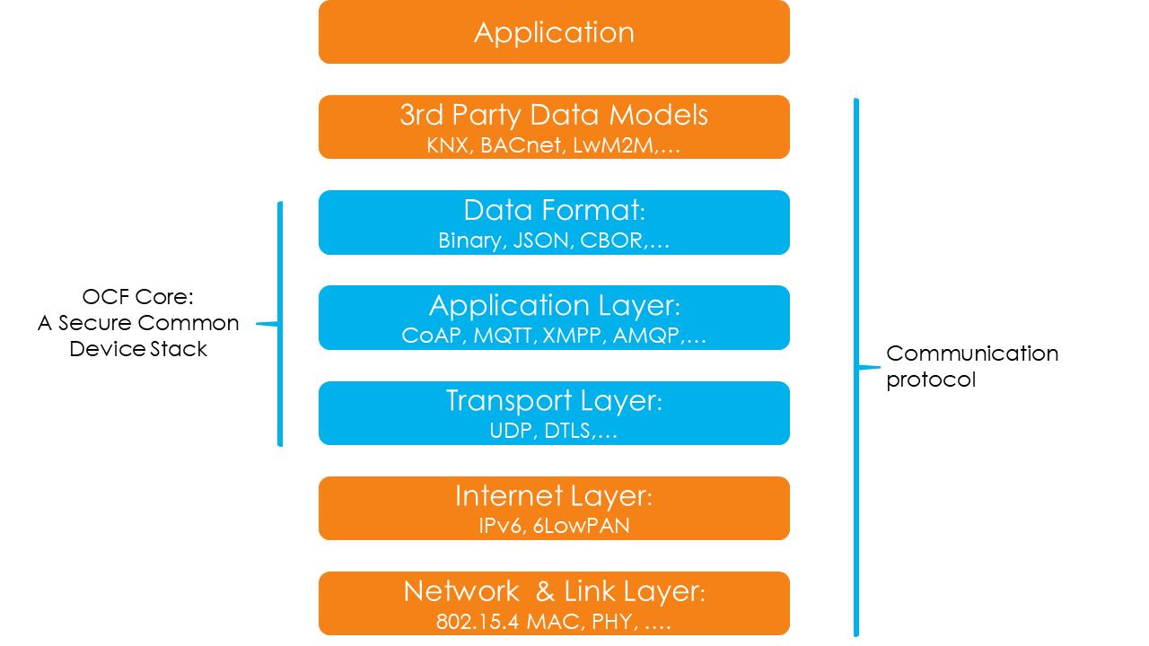 SmartBuilding_CoreDeviceStack_Definition