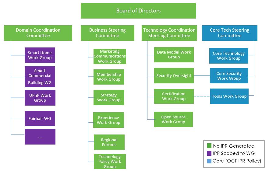 OCF org chart - Mar 2020