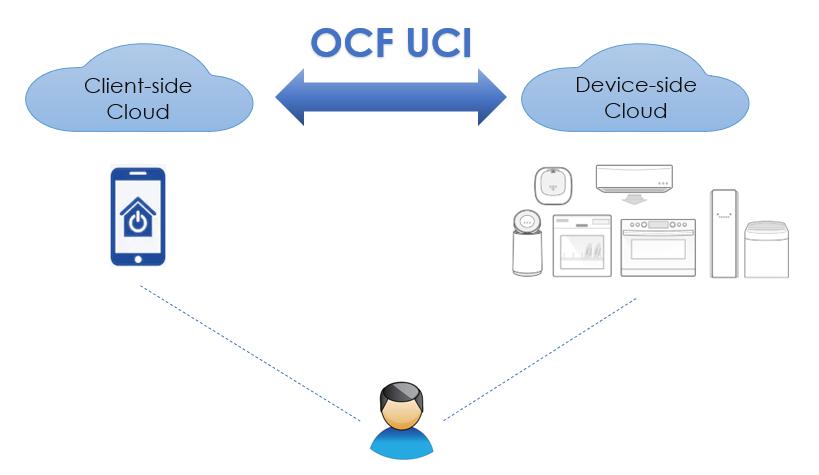 C2C image